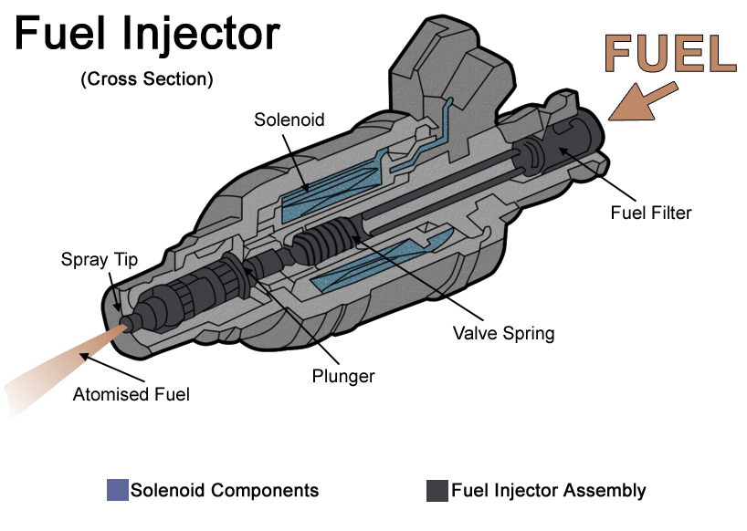 Leaking fuel injector causes to P0172 code